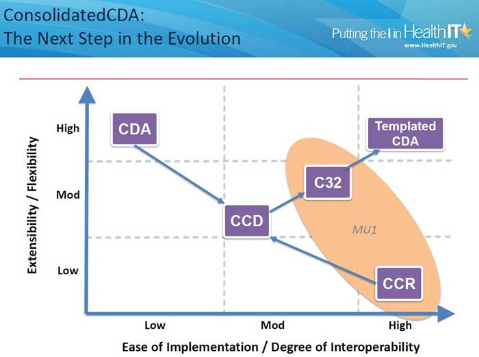 Clinical Document Architecture (CDA) consolidated interoperability