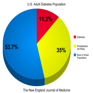 EHR diabetes and prediabetes stats