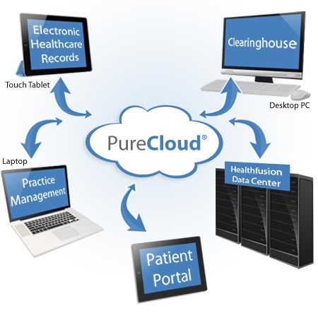EHR Cloud Computing