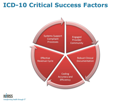 ICD 10 Deadline Success Factors