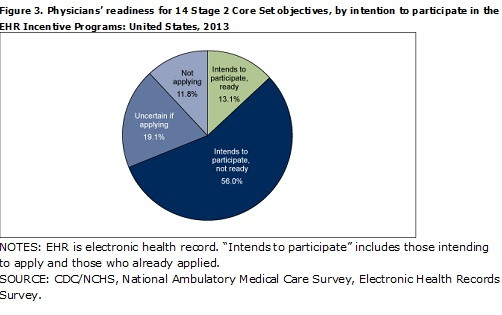Physicians just didn't feel ready for Meaningful Use Stage 2