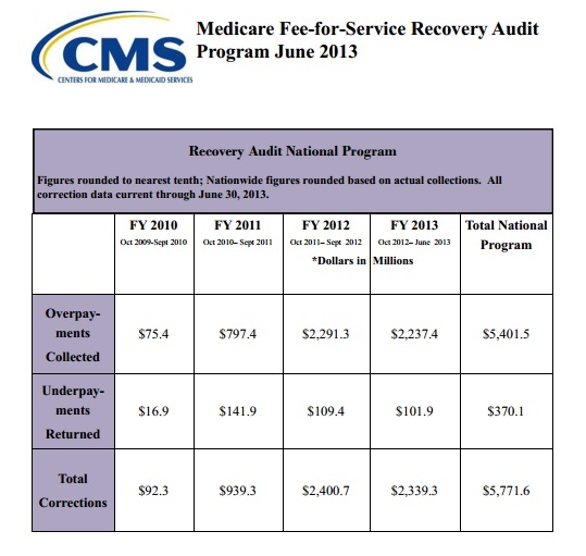 Can you medical billing software protect you from a RAC audit?