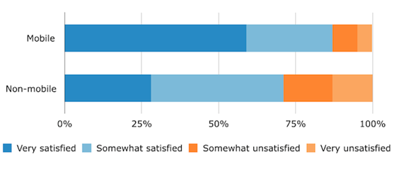 Mobile EHR Users' Satisfaction Levels