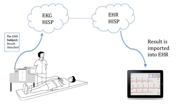 EHR integration with Secure Email