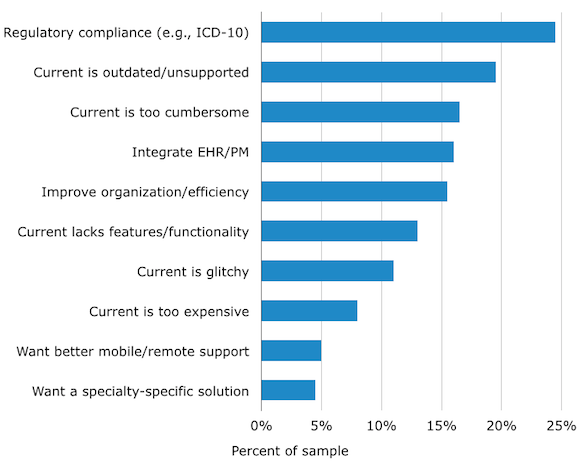 Top Reasons for Replacing Existing Medical Billing Software