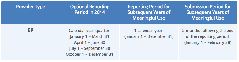 meaningful use reporting periods